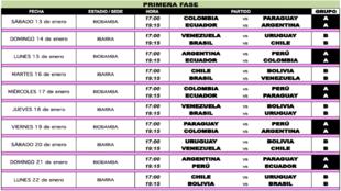 Grupos del Sudamericano Sub-20