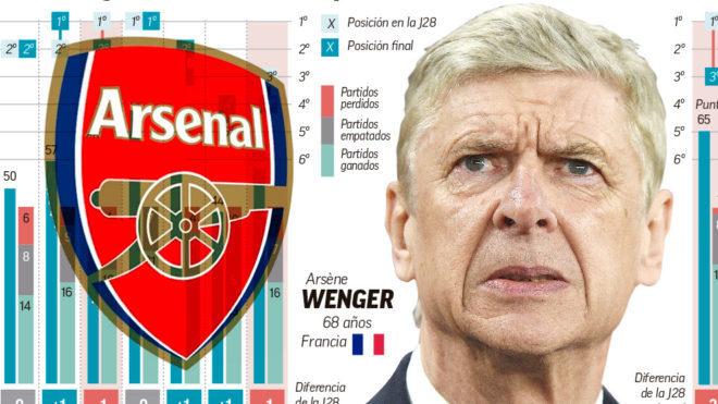 ¿Pellegrini podría reemplazar a Wenger en el Arsenal?