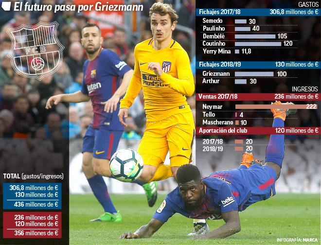 Antoine Griezmann ya busca casa en Barcelona