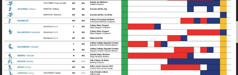 juegos centroamericanos 2018 medallero