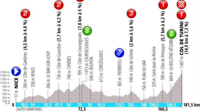 7ª: Sábado 16 marzo. Niza / Col du Turini, 182 kms