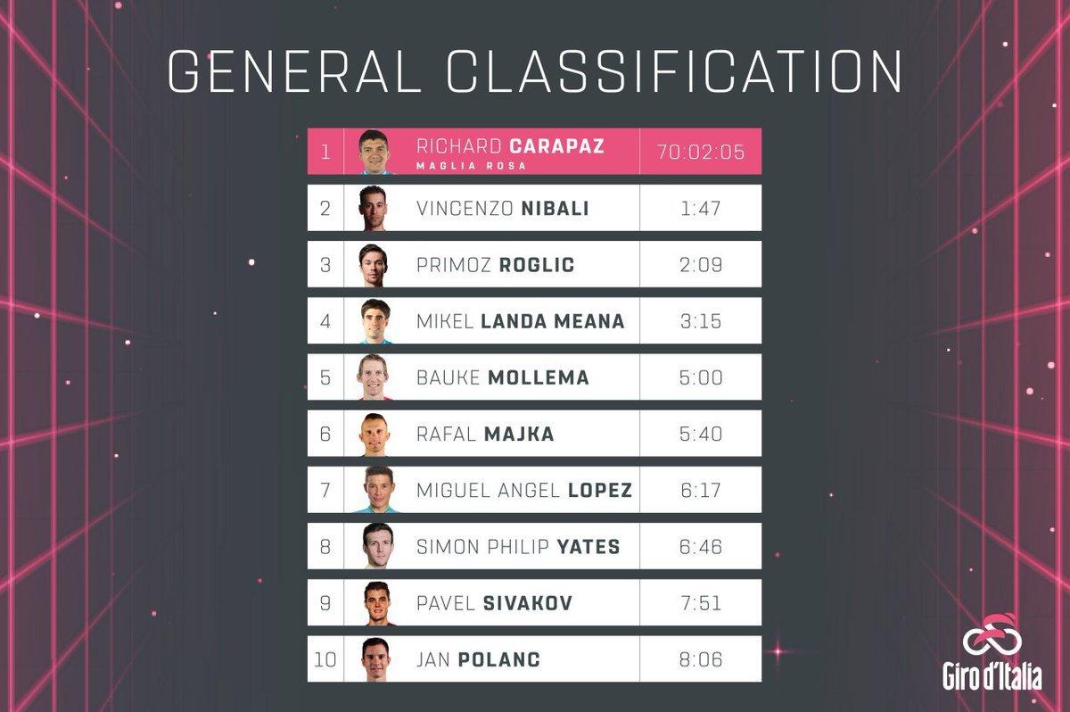 Calendario 2019 Rosa Portugues.Giro De Italia 2019 Giro De Italia 2019 Resumen Y