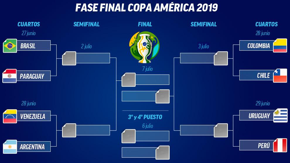 Resultado de imagen para copa america 2019