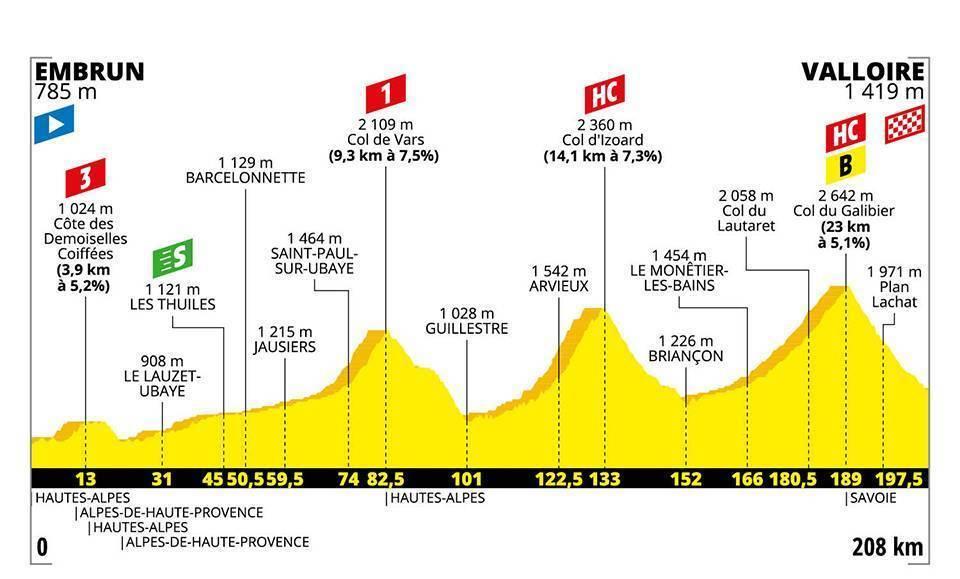 Trentin gana etapa 17 en Tour de Francia, Alaphilippe sigue líder