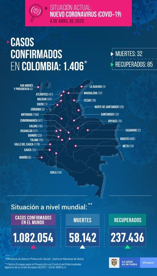 COVID-19: Coronavirus en Colombia, resumen de nuevos casos y noticias del COVID-19 del4 de abril 7