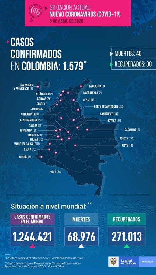 Coronavirus al día: resumen de noticias en Colombia y el mundo del 6 de abril 3