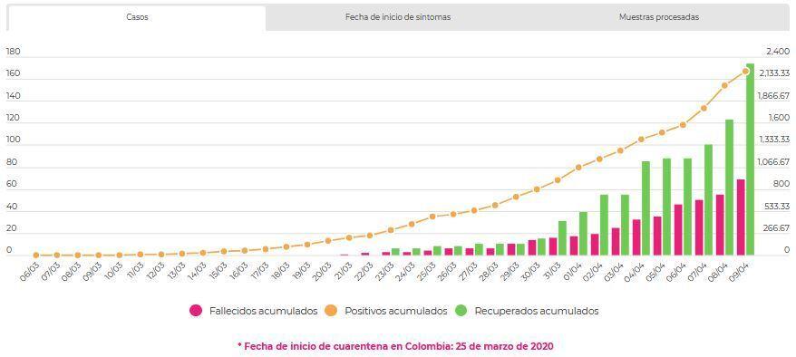 Coronavirus en Colombia en vivo hoy: últimas noticias, casos de infectados y muertes por Covid-19 2