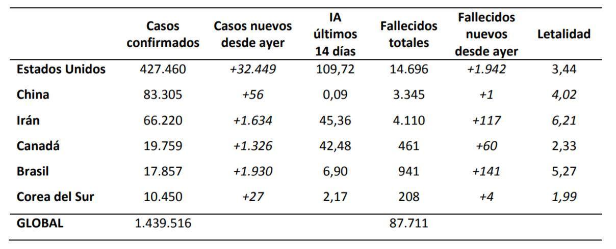 Coronavirus en Colombia: últimas noticias y casos de COVID-19, hoy 10 de abril 11