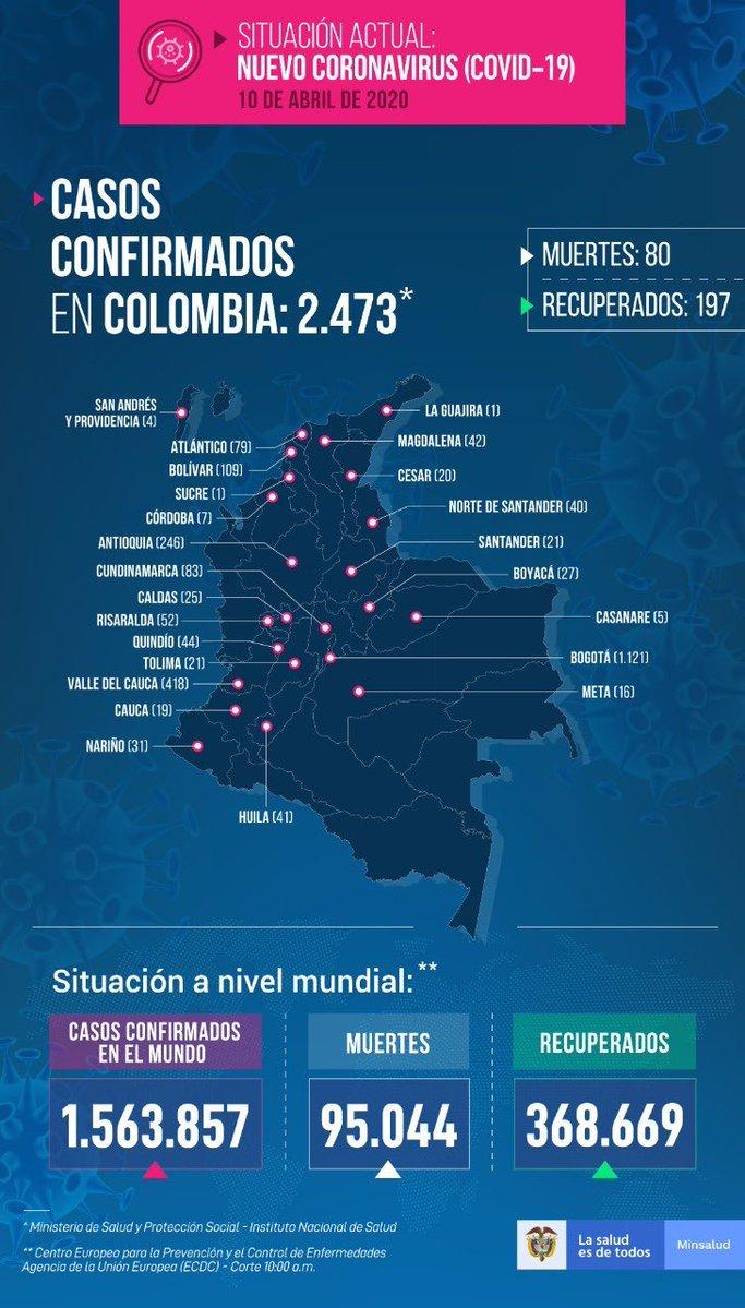 Coronavirus en Colombia: últimas noticias y casos de COVID-19, hoy 10 de abril 3