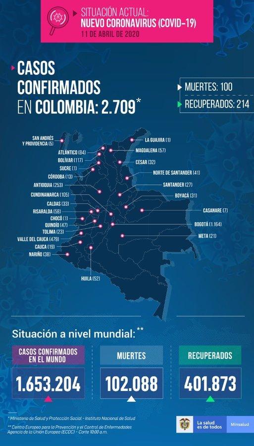 Coronavirus en Colombia hoy 12 de abril: últimas noticias y casos de COVID-19 2