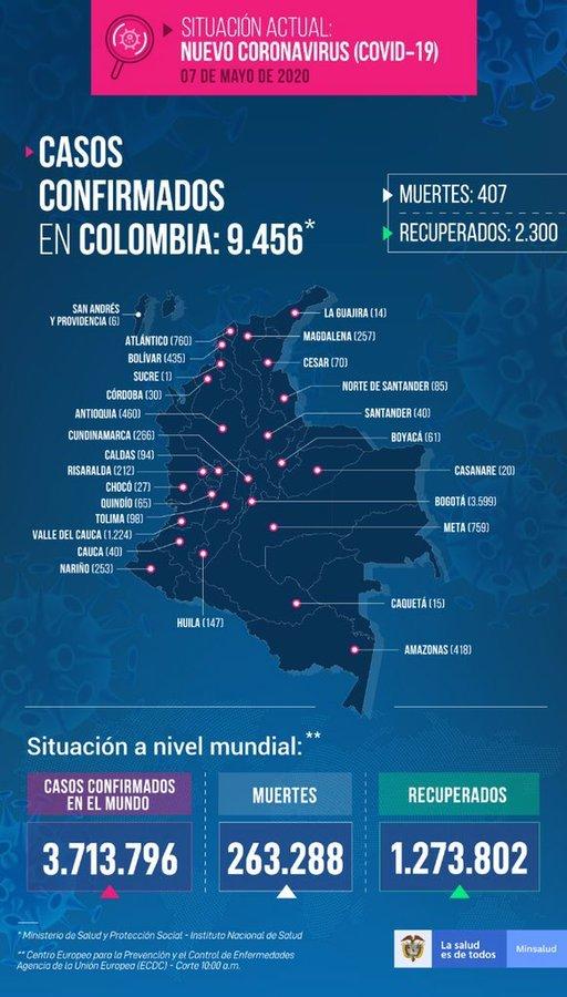 Coronavirus en Colombia: resumen de las noticias, contagios y muertos de Covid-19 del 7 de mayo 2