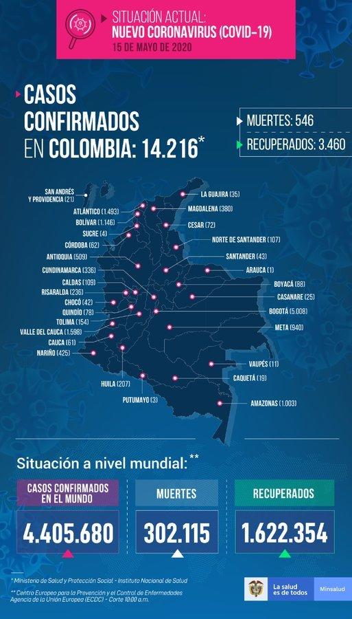 Coronavirus hoy: Coronavirus en Colombia: resumen de las noticias, contagios y muertes de COVID-19 durante el 15 de mayo 7