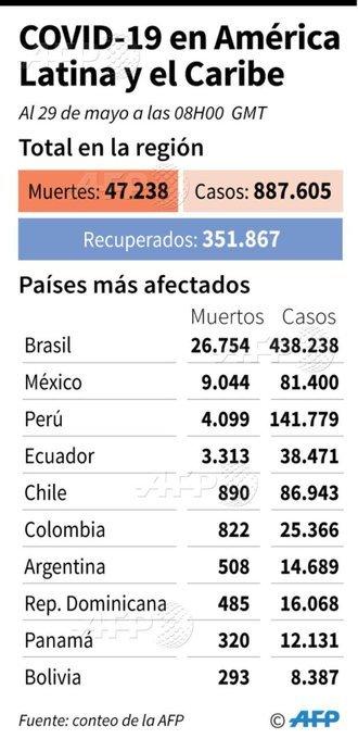 Coronavirus hoy: Coronavirus en Colombia: resumen de las noticias, contagios y muertos de Covid-19 durante el 29 de mayo 15