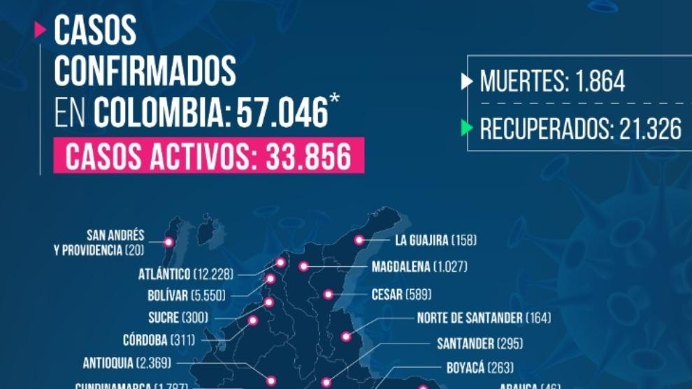 Casos de contagio por coronavirus en Colombia