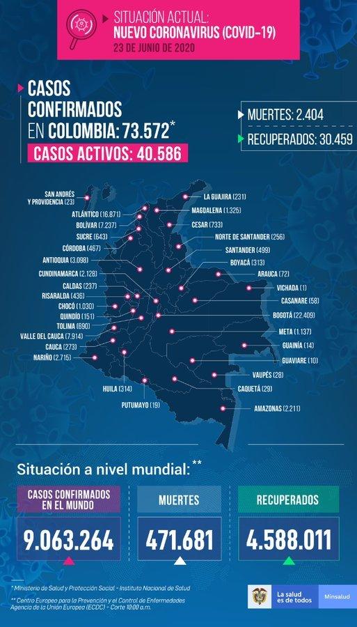 Coronavirus en Colombia 23 de junio: Resumen de contagios, muertes y últimas noticias 7