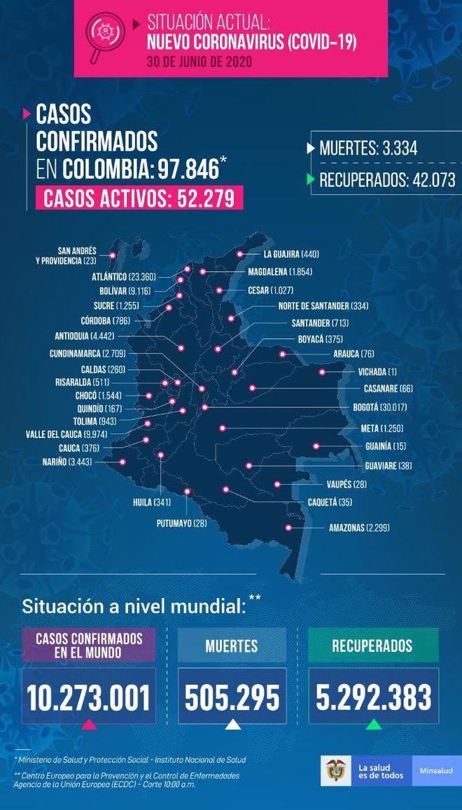 Colombia registró este 30 de junio 2.803 casos nuevos, 111 fallecidos...