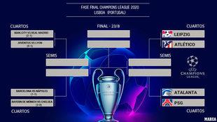 Así queda el cuadro de la Champions League