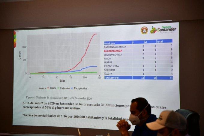 Coronavirus en Colombia 15 de julio: resumen de contagios, muertes y últimas noticias 19