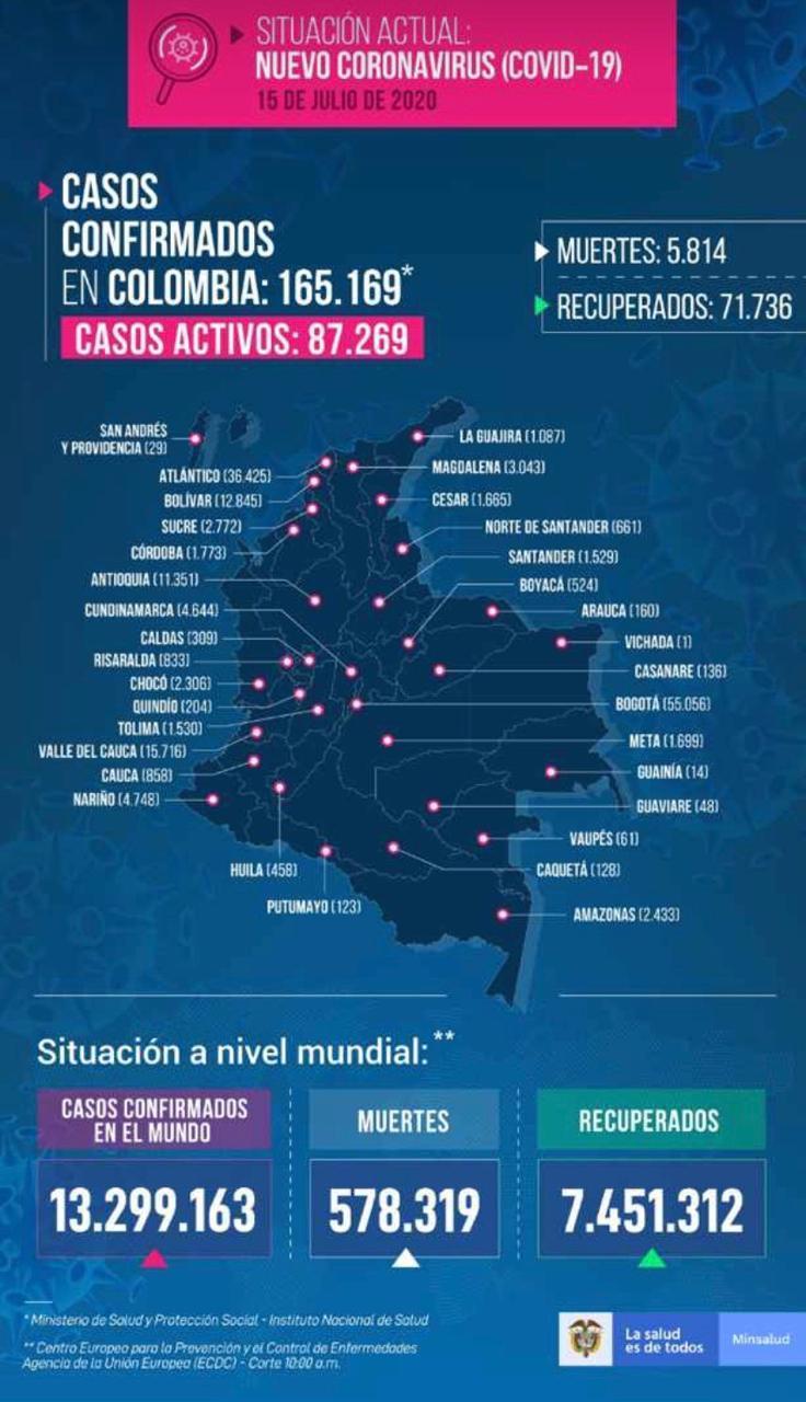 Coronavirus en Colombia 15 de julio: resumen de contagios, muertes y últimas noticias 7