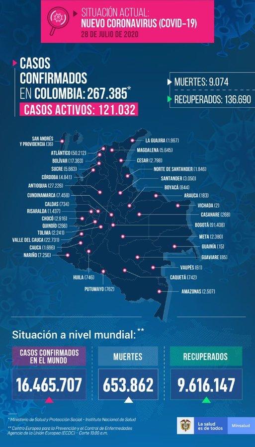 Coronavirus en Colombia 28 de julio: resumen de contagios, muertes y últimas noticias 4