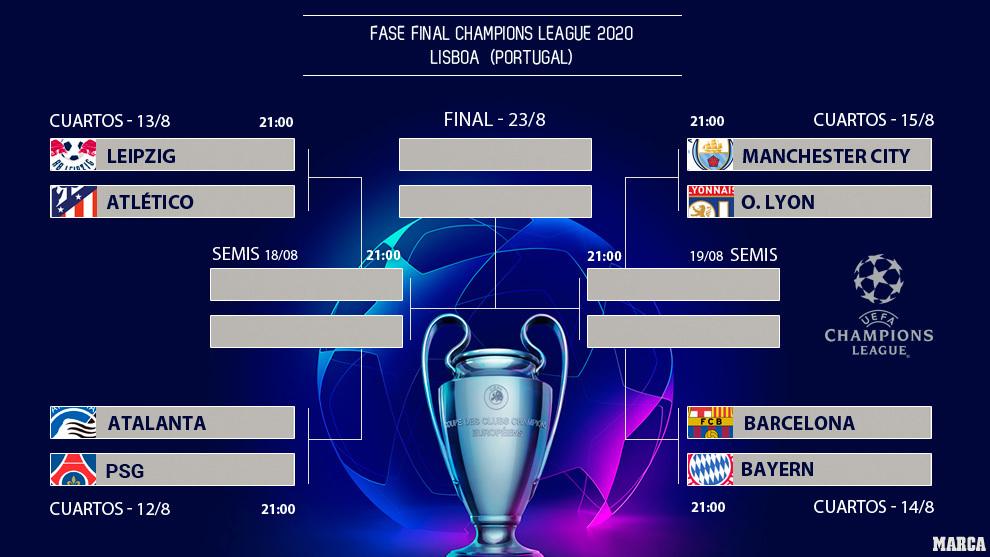 Champions hoy: Champions League 2020: Calendario y horarios de todos los partidos, de cuartos de ...