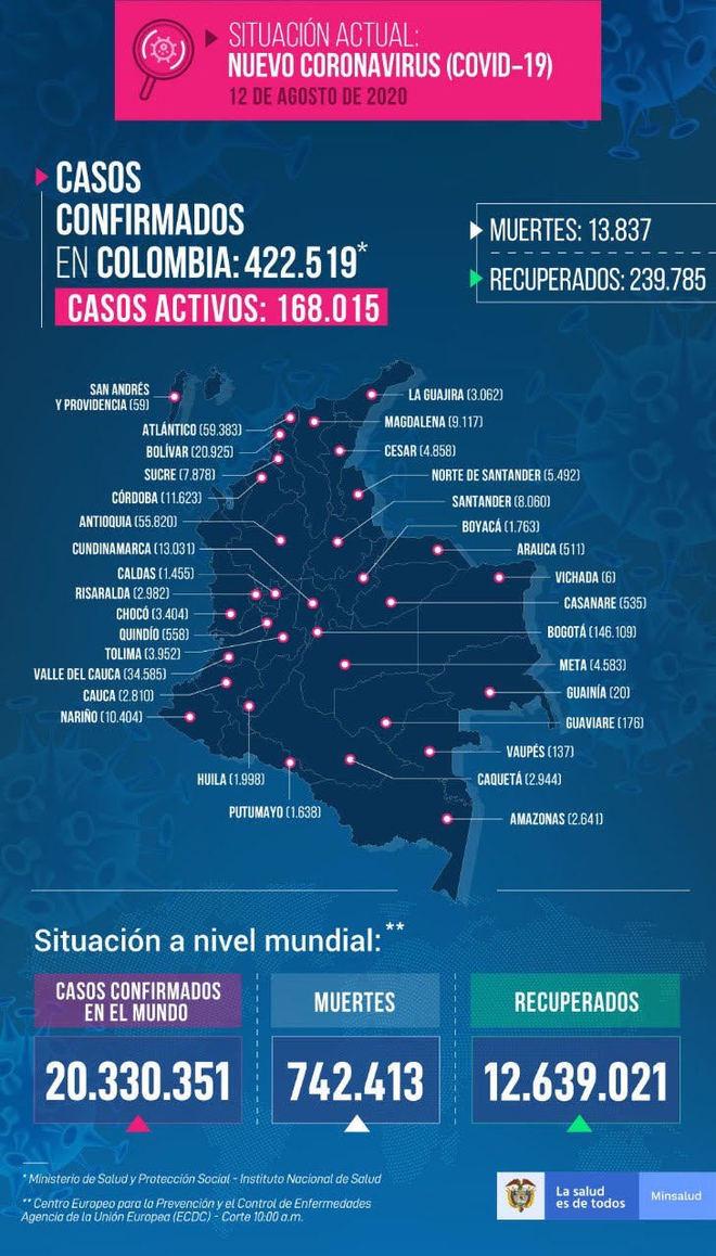 Colombia registró este 12 de agosto 12.066 nuevos casos, 362...