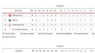 La clasificación de la Copa Libertadores.