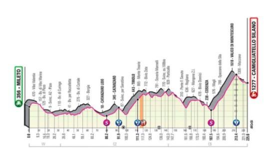 Así será la quinta jornada del Giro de Italia entre Mileto y...