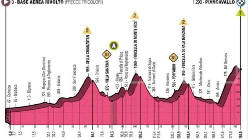 Altimetría de la etapa 15 del Giro de Italia 2020.