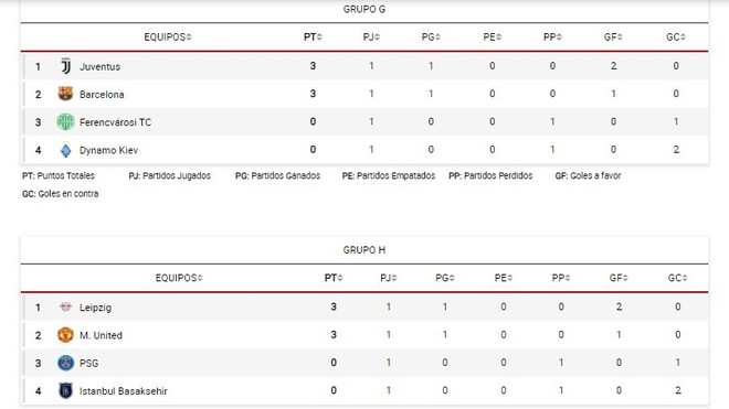 Así queda la tabla de posiciones de la Champions League tras la jornada 1.