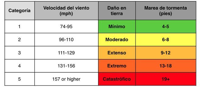 San Andrés hoy: Iota, huracán categoría 4 en vivo: Trayectoria en tiempo real y últimas noticias al momento 4