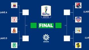 Cuadro de llaves de la Copa BetPlay Dimayor 2020.