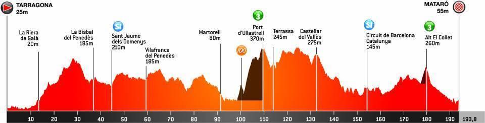 Ver Vuelta a Cataluña: Volta a Catalunya: resumen y clasificaciones de la etapa 6 de la carrera entre Tarragona y Mataró 10