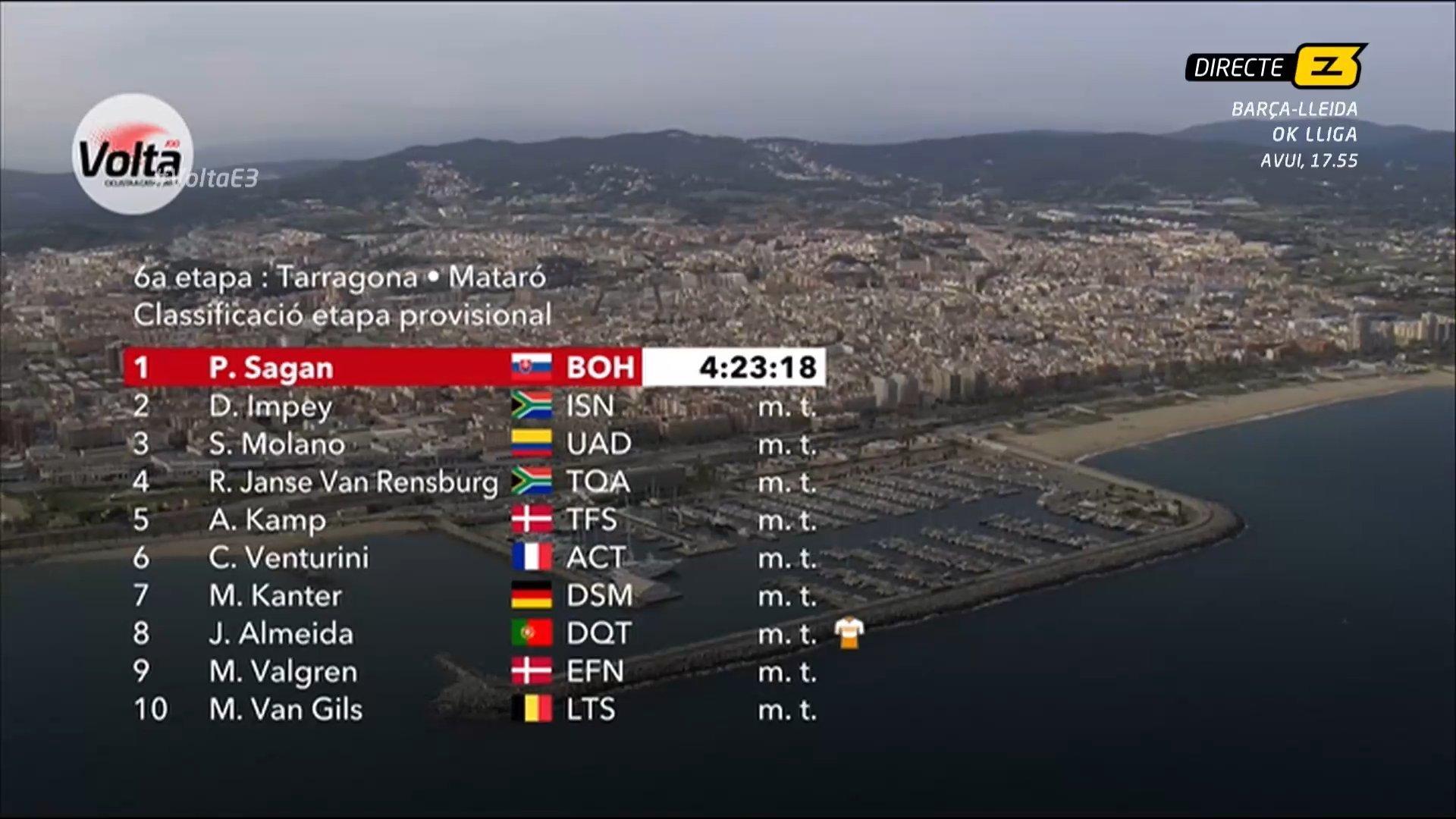 Ver Vuelta a Cataluña: Volta a Catalunya: resumen y clasificaciones de la etapa 6 de la carrera entre Tarragona y Mataró 2