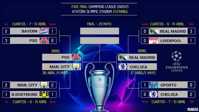 Así quedaron las semifinales de la Champions.