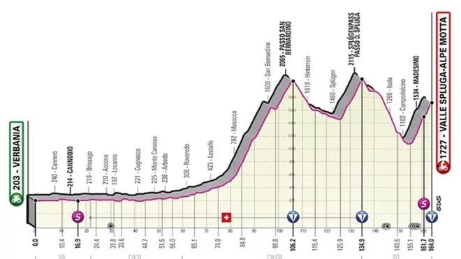 Perfil de la etapa 20 del Giro de Italia.