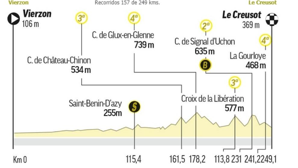 Tour de Francia 2021, Etapa 7: en vivo y en directo online hoy viernes...