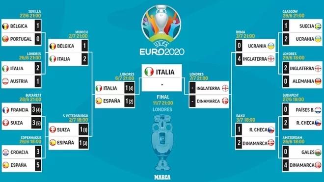 ¿Cómo se jugará la final de la Euro 2021, cuándo y dónde es el...